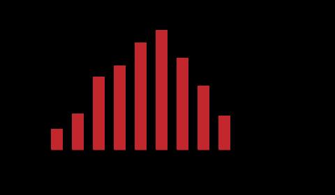 Grafico-analisi-statistica