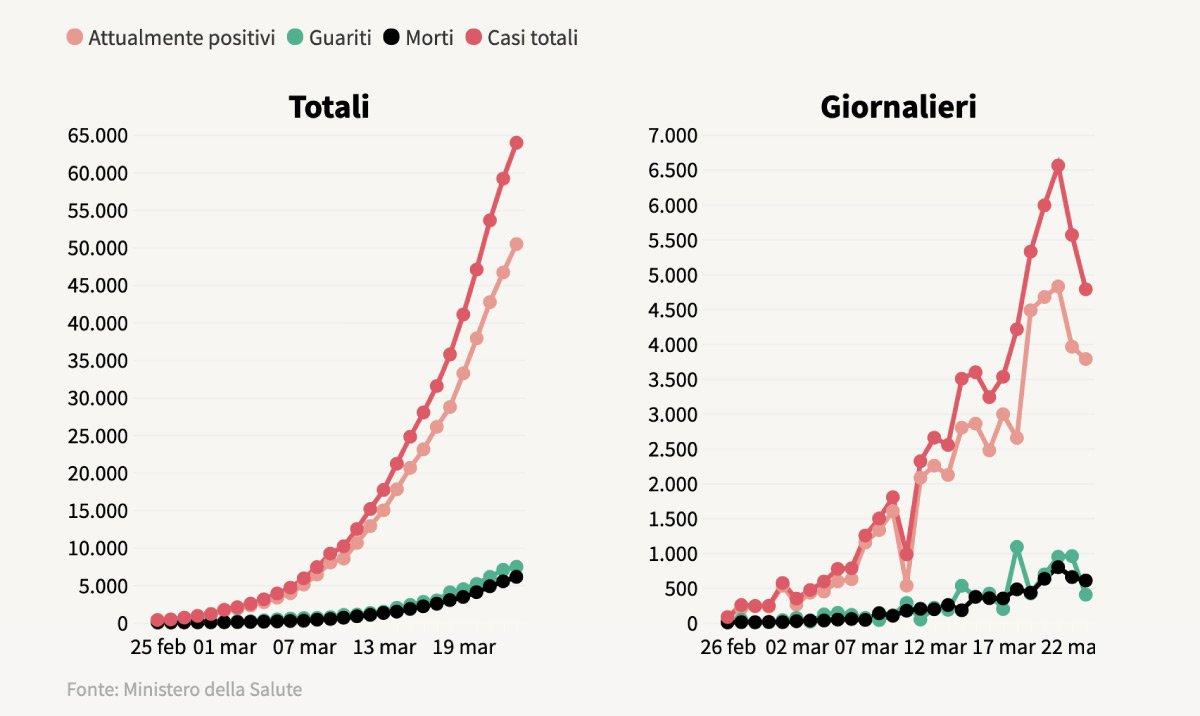 grafico coronavirus